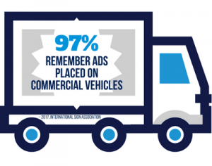 97% of People Remember Signs from Commercial Vehicles